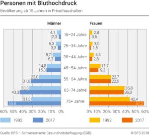 Personen mit Bluthochdruck - Statisik Bfs.
